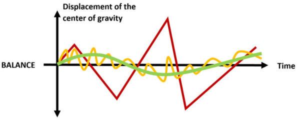 Balansa Slackline balance diagram. How to balance a slackline?