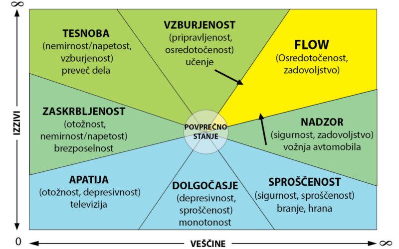 diagram-zanosa-flow