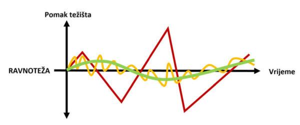 kako-radi-ravnoteza-dijagram