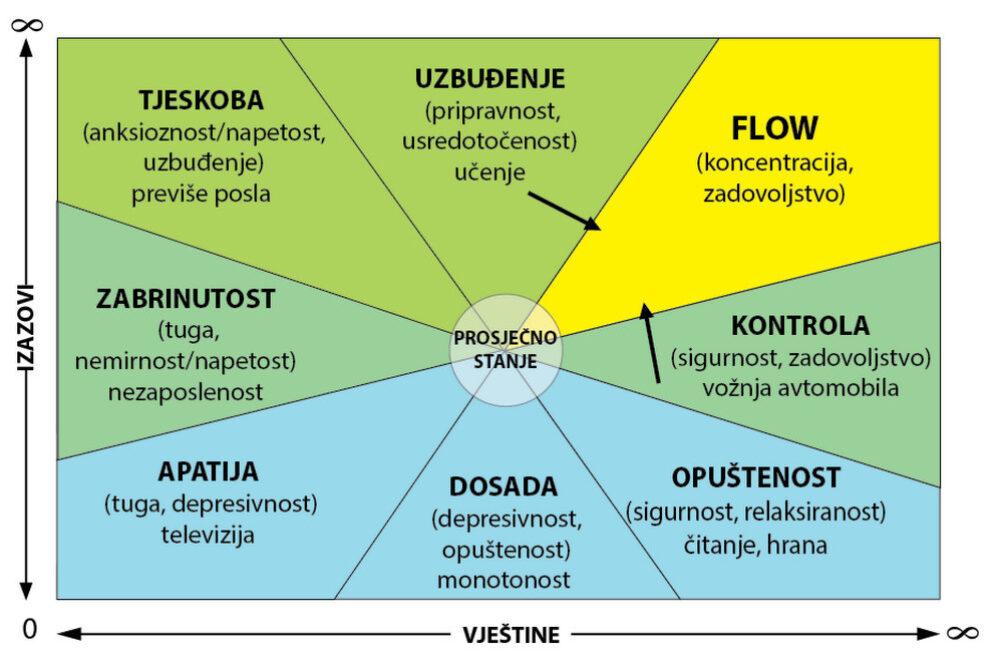 slackline-flow-dijagram