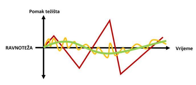 kako radi ravnoteža dijagram